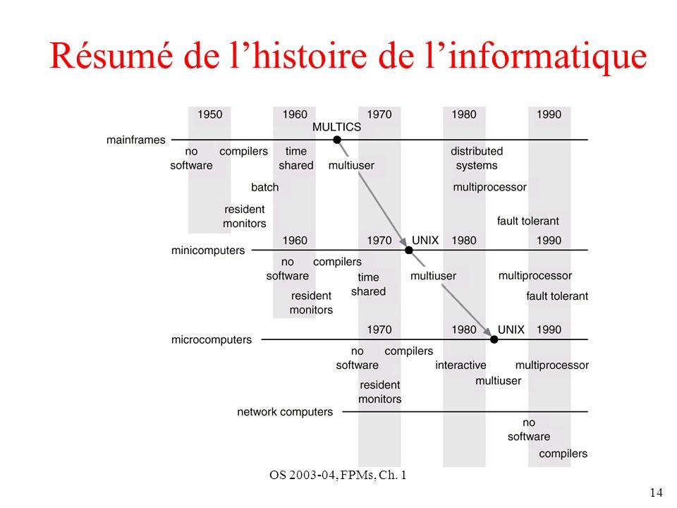 OS 2003-04, FPMs, Ch. 1 14 Résumé de lhistoire de linformatique