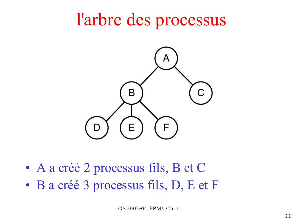OS 2003-04, FPMs, Ch. 1 22 l'arbre des processus A a créé 2 processus fils, B et C B a créé 3 processus fils, D, E et F