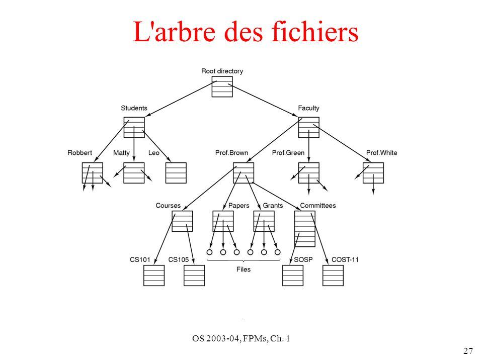 OS 2003-04, FPMs, Ch. 1 27 L arbre des fichiers.