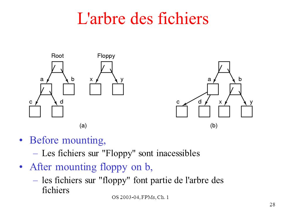 OS 2003-04, FPMs, Ch. 1 28 L'arbre des fichiers Before mounting, –Les fichiers sur