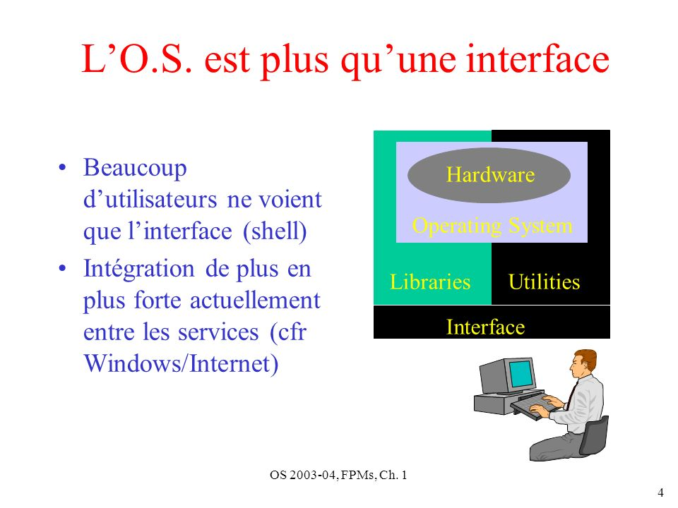 OS 2003-04, FPMs, Ch. 1 4 LO.S. est plus quune interface Beaucoup dutilisateurs ne voient que linterface (shell) Intégration de plus en plus forte act