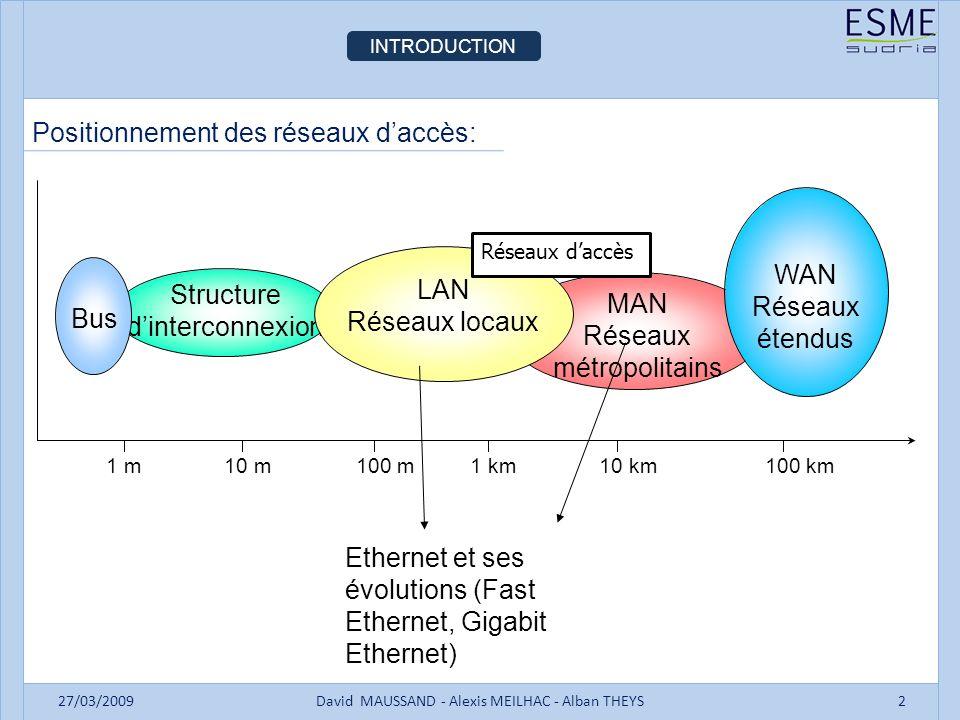 INTRODUCTION 27/03/2009David MAUSSAND - Alexis MEILHAC - Alban THEYS2 Positionnement des réseaux daccès: MAN Réseaux métropolitains Structure dinterco