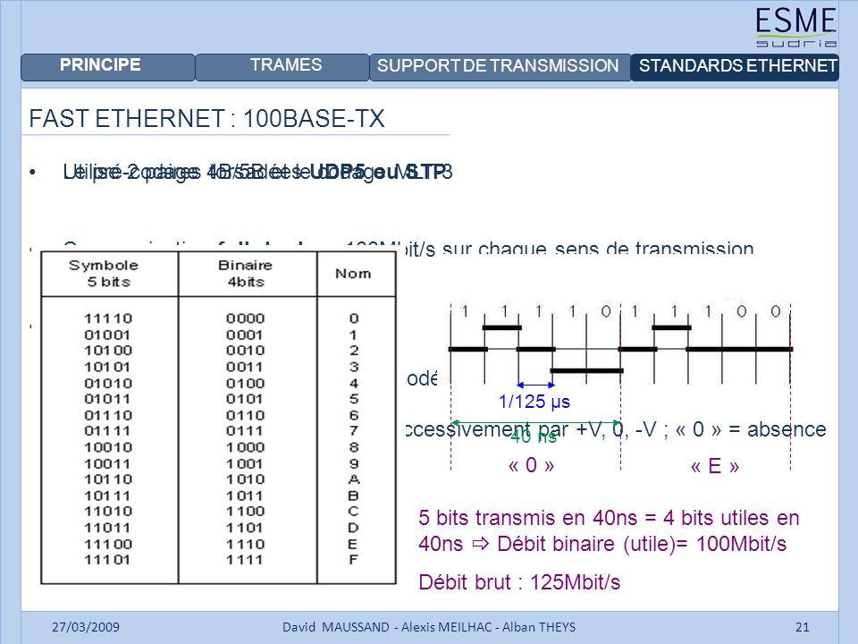 PRINCIPE TRAMES SUPPORT DE TRANSMISSIONSTANDARDS ETHERNET 27/03/2009David MAUSSAND - Alexis MEILHAC - Alban THEYS21 FAST ETHERNET : 100BASE-TX Utilise
