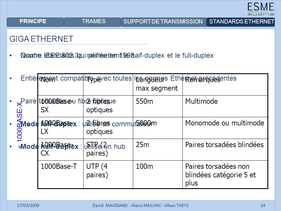 PRINCIPE TRAMES SUPPORT DE TRANSMISSIONSTANDARDS ETHERNET 27/03/2009David MAUSSAND - Alexis MEILHAC - Alban THEYS24 GIGA ETHERNET Norme IEEE 802.3z, r