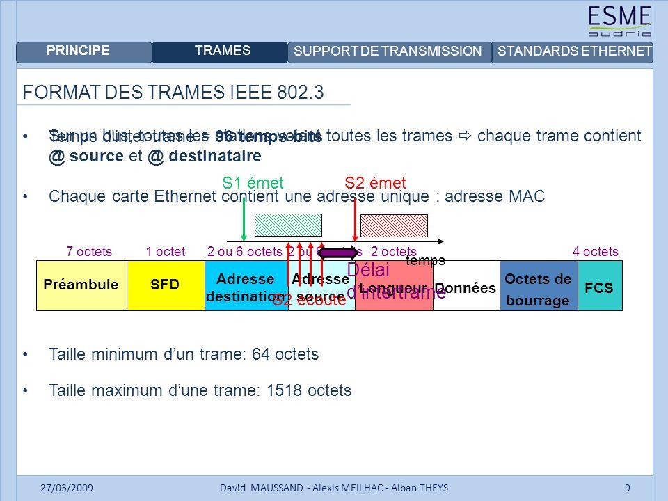 PRINCIPE TRAMES SUPPORT DE TRANSMISSIONSTANDARDS ETHERNET 27/03/2009David MAUSSAND - Alexis MEILHAC - Alban THEYS10 LES SUPPORTS DE TRANSMISSION Le support de transmission est caractérisé par : -sa bande passante -sa technique de transmission -son atténuation -sa fiabilité -son poids et encombrement -son coût Trois supports sont utilisés dans les réseaux filaires -La paire torsadée -Le câble coaxial -La fibre optique Le choix du support conditionne le débit maximal et la taille du réseau.