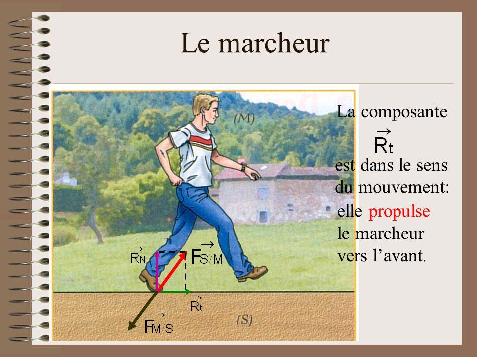 Le marcheur La composante est dans le sens du mouvement: elle propulse le marcheur vers lavant.