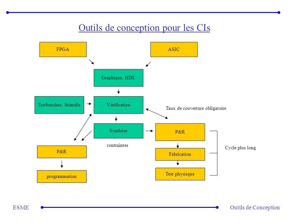 Outils de ConceptionESME Outils de conception pour les CIs ASICFPGA Graphique, HDL Vérification Synthèse P&R programmation Fabrication Testbenches, St