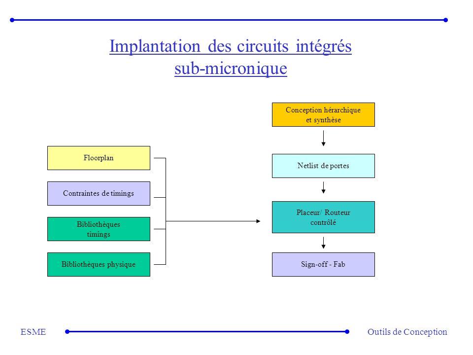 Outils de ConceptionESME Implantation des circuits intégrés sub-micronique Conception hérarchique et synthèse Netlist de portes Placeur/ Routeur contr