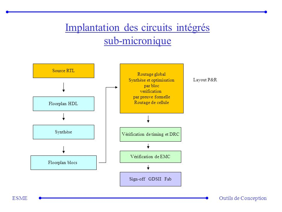 Outils de ConceptionESME Implantation des circuits intégrés sub-micronique Source RTL Floorplan HDL Synthèse Floorplan blocs Routage global Synthèse e