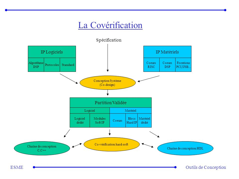 Outils de ConceptionESME La Covérification IP Logiciels Algorithme DSP ProtocolesStandard IP Matériels Coeurs RISC Coeurs DSP Focntions PCI,USB... Spé