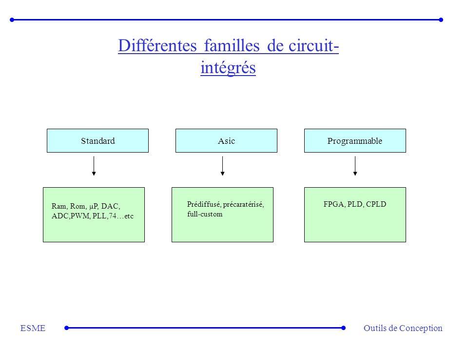 Outils de ConceptionESME Différentes familles de circuit- intégrés AsicProgrammableStandard Ram, Rom, µP, DAC, ADC,PWM, PLL,74…etc Prédiffusé, précara