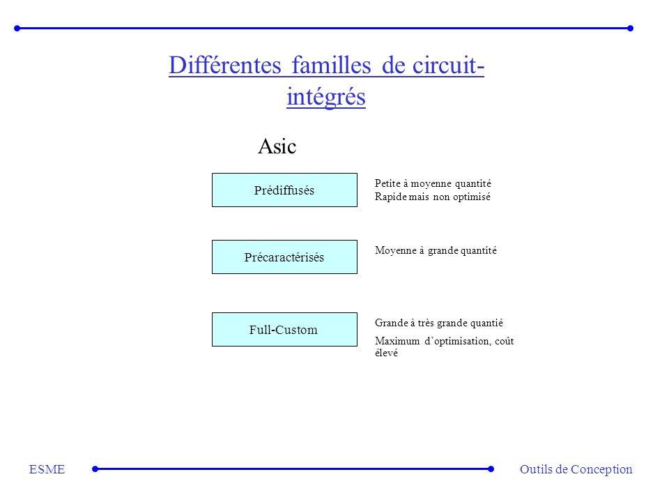 Outils de ConceptionESME Différentes familles de circuit- intégrés Prédiffusés Précaractérisés Full-Custom Petite à moyenne quantité Rapide mais non o