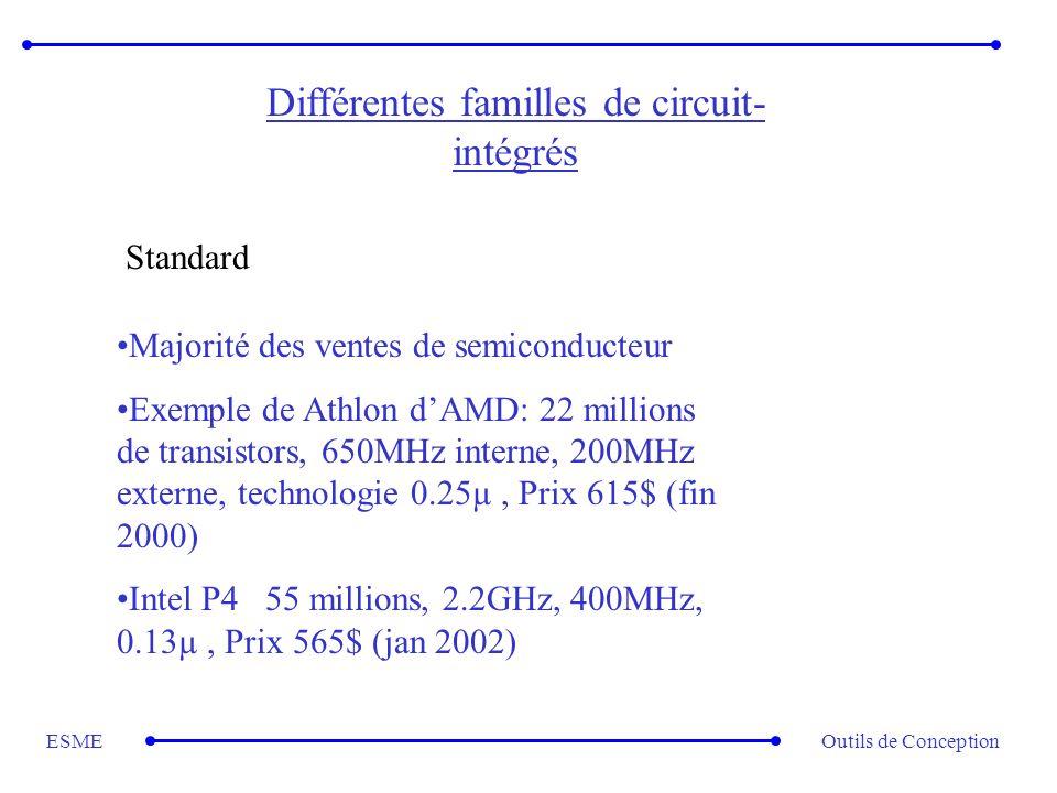 Outils de ConceptionESME Différentes familles de circuit- intégrés Standard Majorité des ventes de semiconducteur Exemple de Athlon dAMD: 22 millions