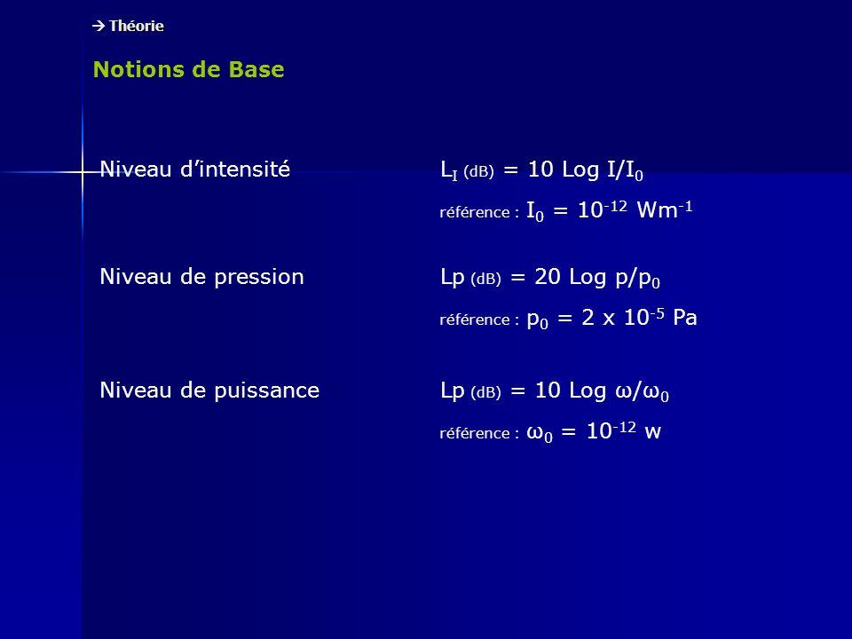 Notions de Base Théorie Théorie Niveau dintensité L I (dB) = 10 Log I/I 0 référence : I 0 = 10 -12 Wm -1 Niveau de pression Lp (dB) = 20 Log p/p 0 réf