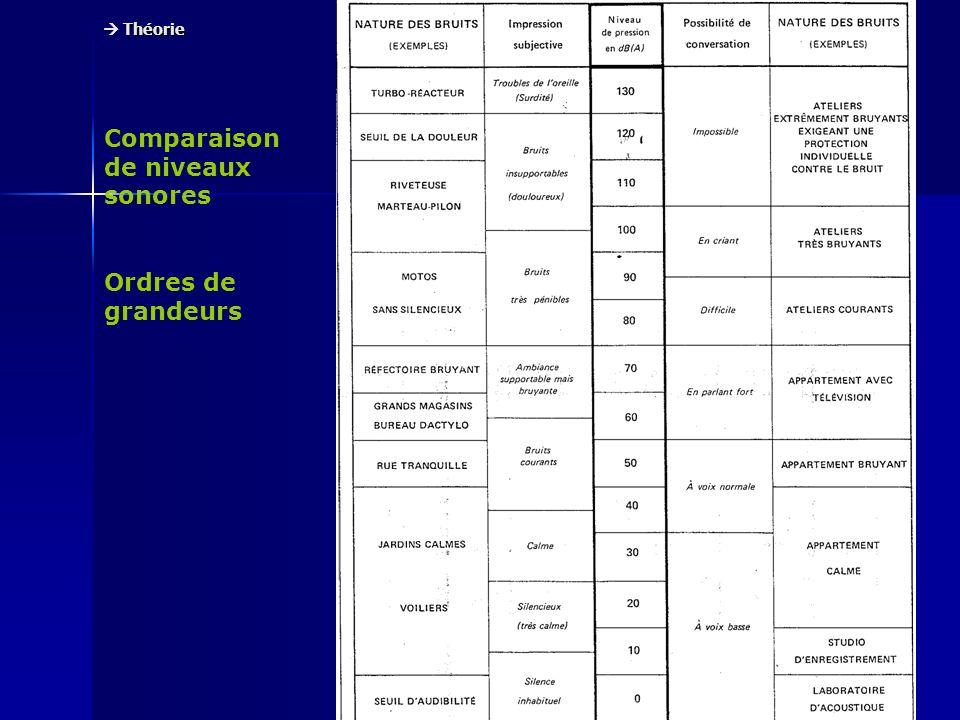 Comparaison de niveaux sonores Ordres de grandeurs Théorie Théorie
