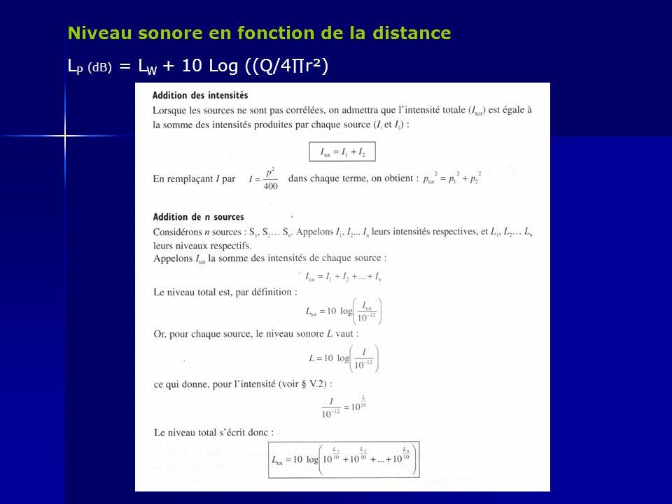 Niveau sonore en fonction de la distance L P (dB) = L W + 10 Log ((Q/4r²)