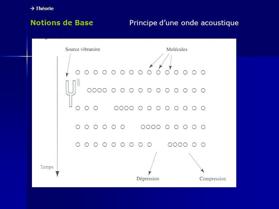 Notions de Base Théorie Théorie Onde acoustique transversaleOnde acoustique longitudinale