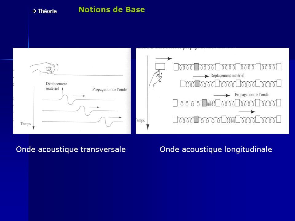Notions de Base Théorie Théorie Front donde centré sur la source Oscillateur amorti F0 (Hz) = 1/2 (k/m)
