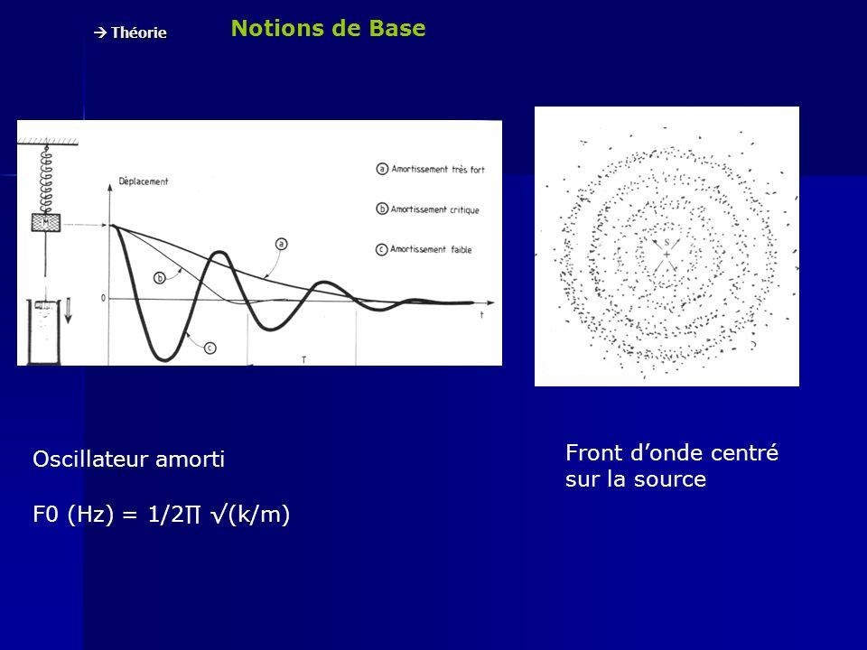 Notions de Base Théorie Théorie Son pur – Fréquence F (Hz) = 1/T (sec) Célérité c (Hz) = 340 m.s -1 Longueur donde λ (m) = c (m.s-1) /F (Hz) Niveaux sonores Pression Pression atmosphérique : env.