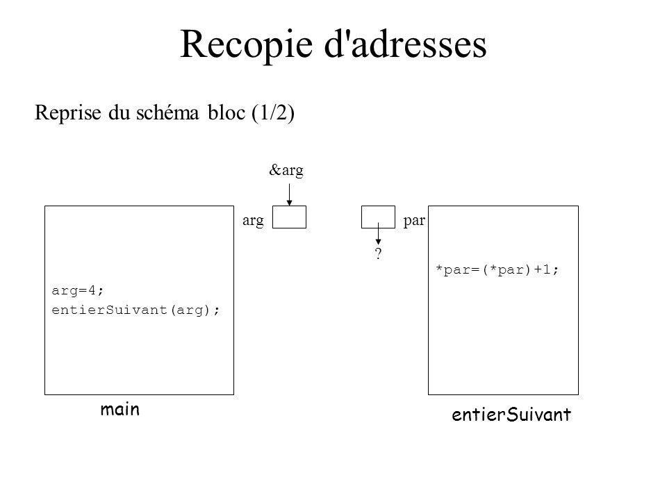 Recopie d'adresses Reprise du schéma bloc (1/2) main entierSuivant argpar arg=4; entierSuivant(arg); *par=(*par)+1; ? &arg