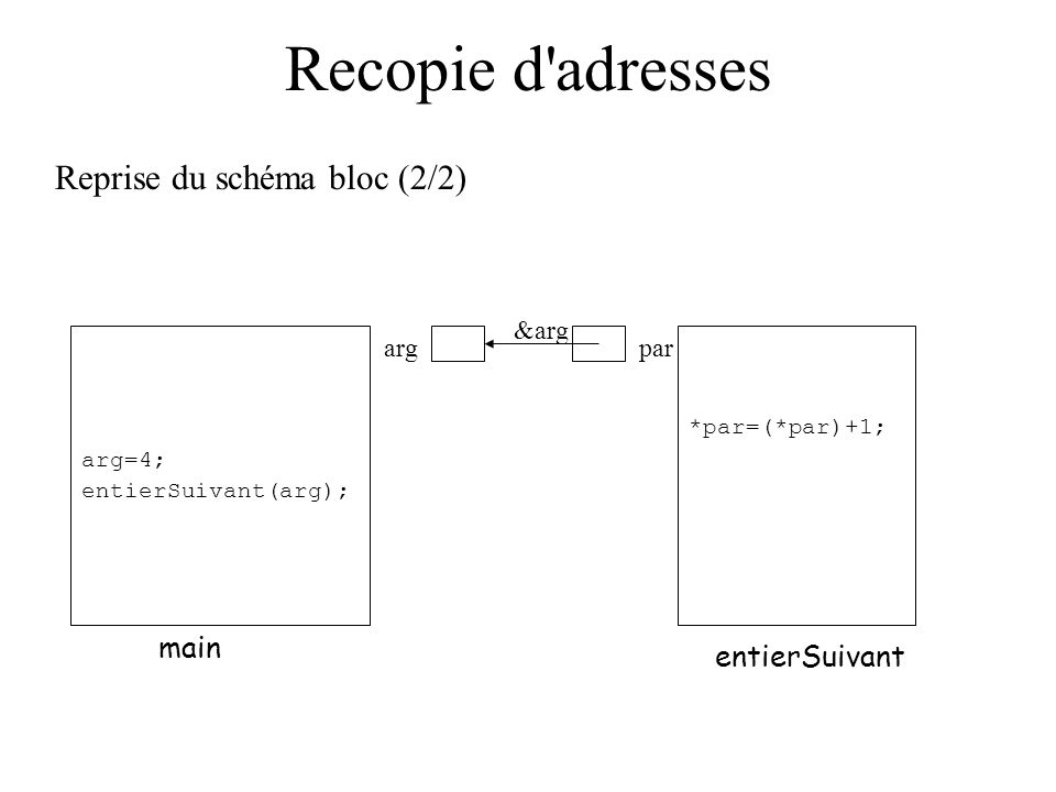 Recopie d'adresses Reprise du schéma bloc (2/2) main entierSuivant argpar arg=4; entierSuivant(arg); *par=(*par)+1; &arg