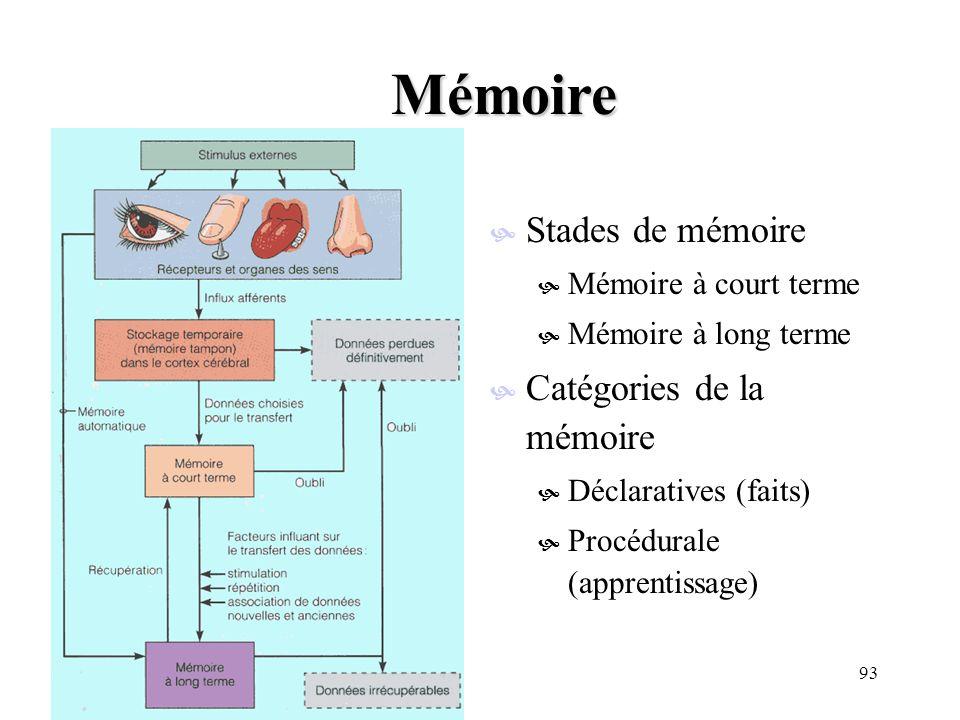 93 Mémoire Stades de mémoire Mémoire à court terme Mémoire à long terme Catégories de la mémoire Déclaratives (faits) Procédurale (apprentissage)