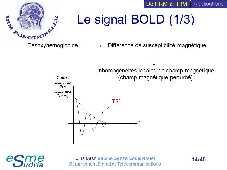 /4014 Le signal BOLD (1/3) Différence de susceptibilité magnétiqueDésoxyhémoglobine Inhomogénéités locales de champ magnétique (champ magnétique pertu