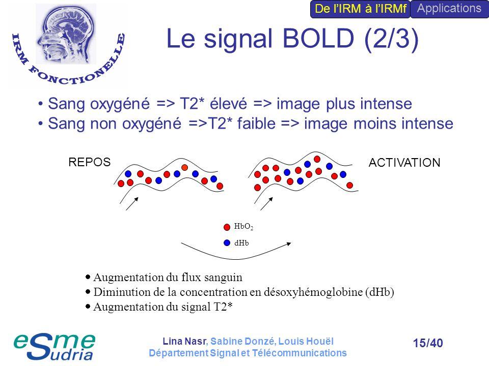 /4015 HbO 2 dHb Augmentation du flux sanguin Diminution de la concentration en désoxyhémoglobine (dHb) Augmentation du signal T2* REPOS ACTIVATION San
