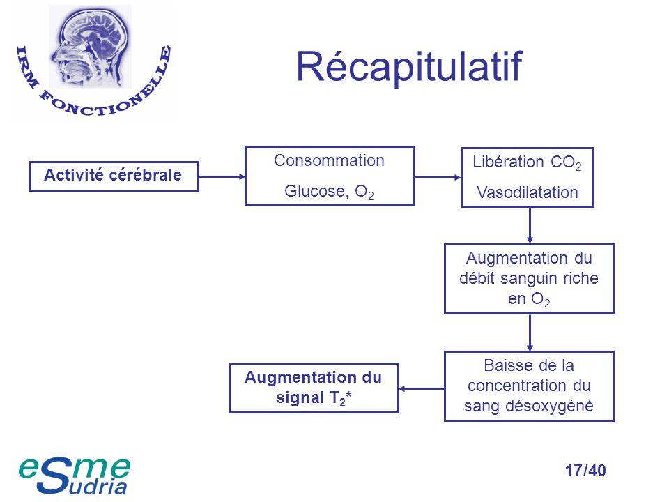 /4017 Récapitulatif Activité cérébrale Libération CO 2 Vasodilatation Consommation Glucose, O 2 Augmentation du débit sanguin riche en O 2 Baisse de l
