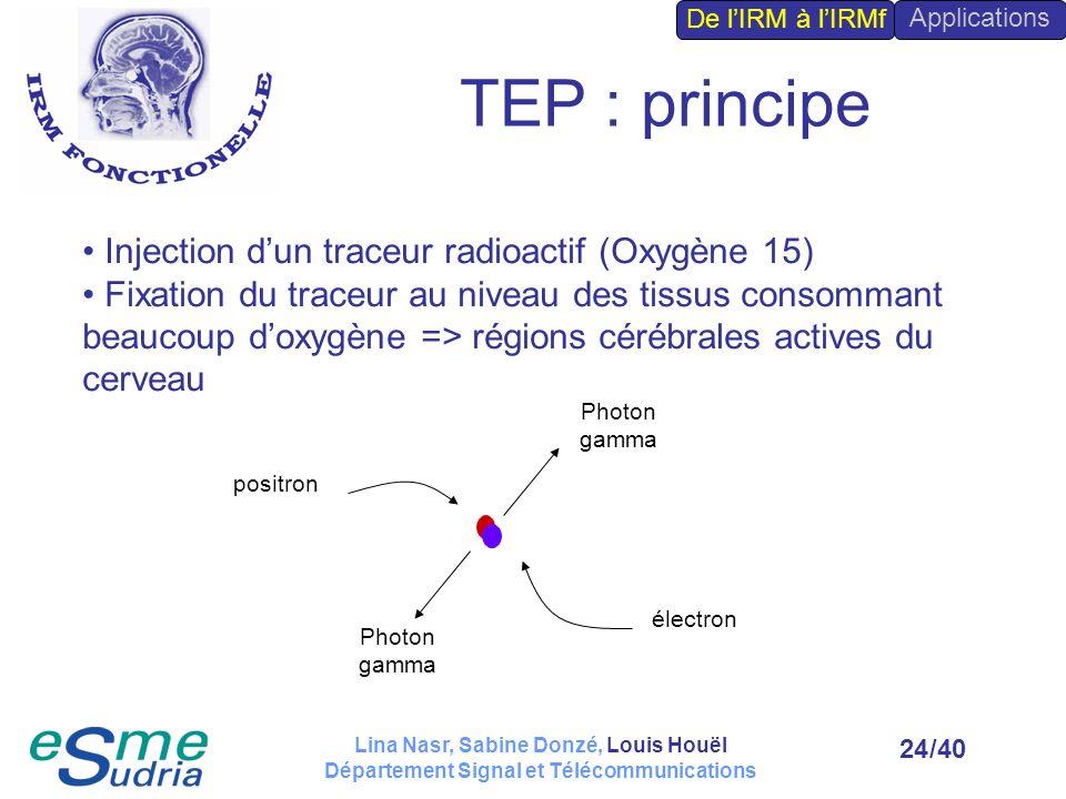 /4024 TEP : principe Photon gamma positron électron Injection dun traceur radioactif (Oxygène 15) Fixation du traceur au niveau des tissus consommant