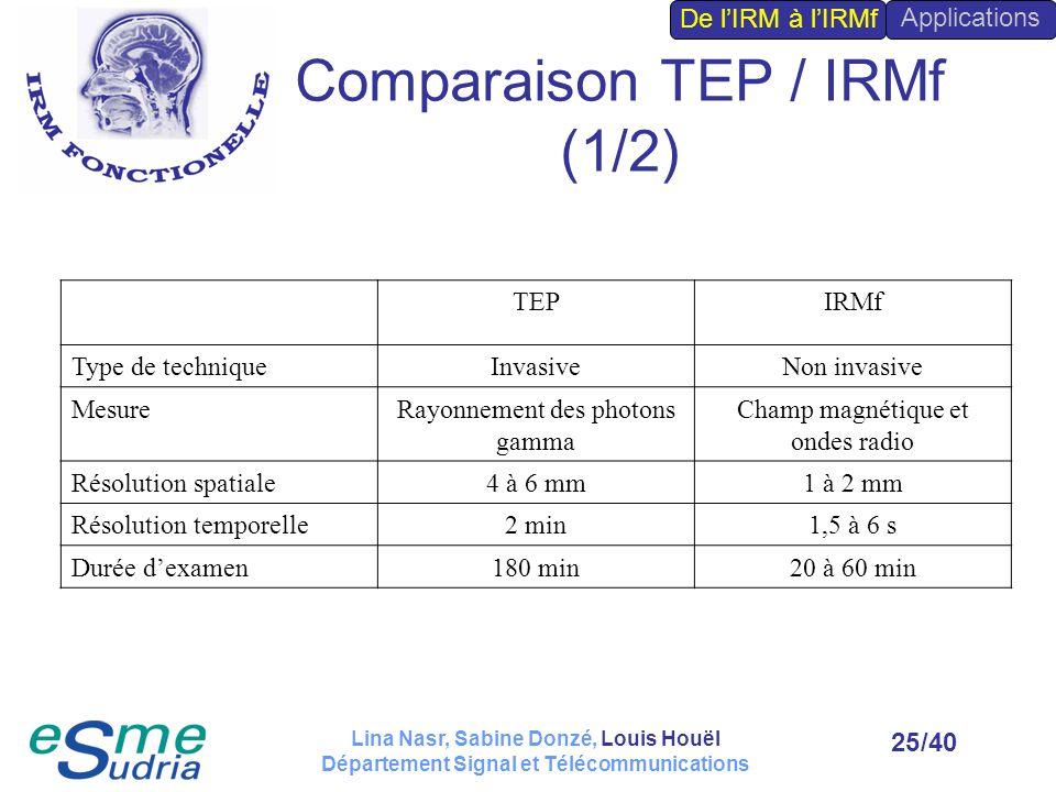 /4025 Comparaison TEP / IRMf (1/2) TEPIRMf Type de techniqueInvasiveNon invasive MesureRayonnement des photons gamma Champ magnétique et ondes radio R