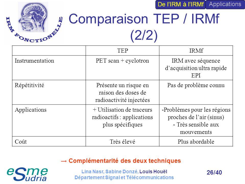 /4026 TEPIRMf InstrumentationPET scan + cyclotronIRM avec séquence dacquisition ultra rapide EPI RépétitivitéPrésente un risque en raison des doses de