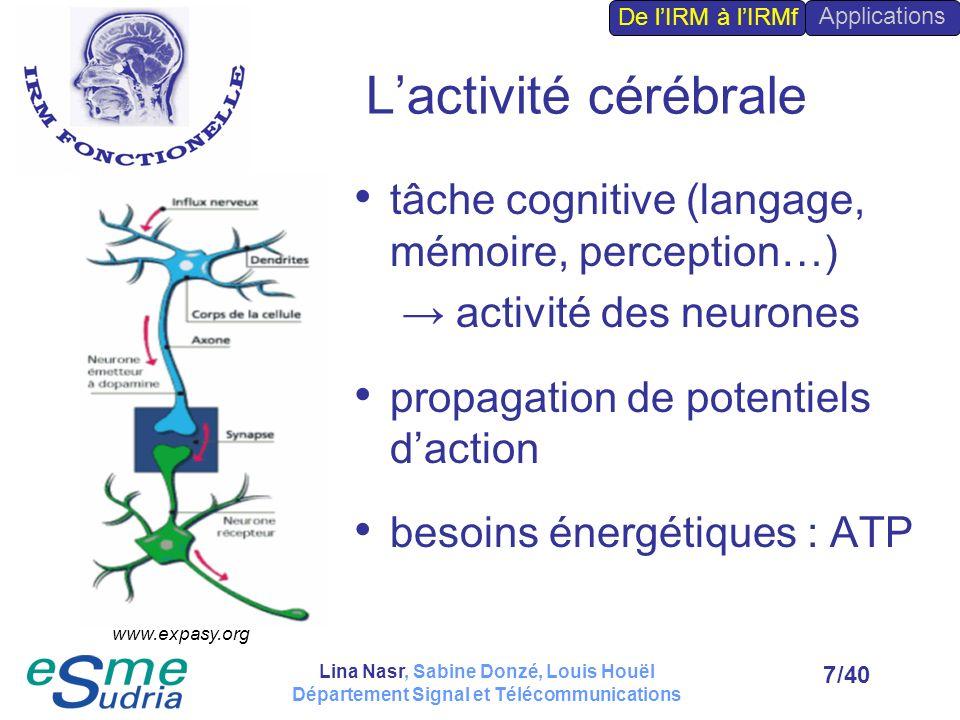 /408 Régénération de lATP Métabolisme du glucose GLUCOSEPYRUVATE Glycolyse anaérobie (sans oxygène) Anaérobiose (absence doxygène) +2 ATP ACIDE LACTIQUE Aérobiose (présence doxygène) +36 ATP Cycle de Krebs : CO 2, H 2 O => Efficacité optimale en présence de glucose ET doxygène De lIRM à lIRMf Applications Lina Nasr, Sabine Donzé, Louis Houël Département Signal et Télécommunications
