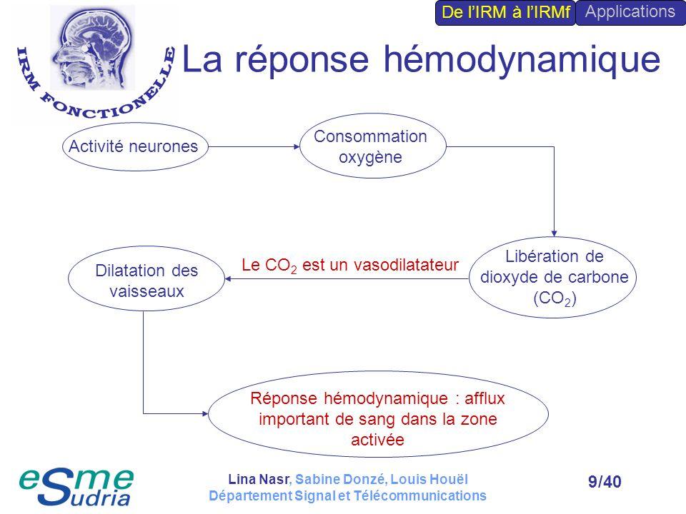 /409 La réponse hémodynamique Activité neurones Consommation oxygène Libération de dioxyde de carbone (CO 2 ) Le CO 2 est un vasodilatateur Dilatation