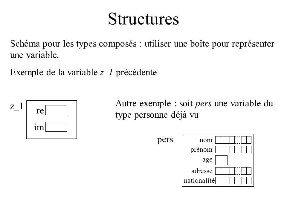 Structures Schéma pour les types composés : utiliser une boîte pour représenter une variable. Exemple de la variable z_1 précédente z_1 re im Autre ex