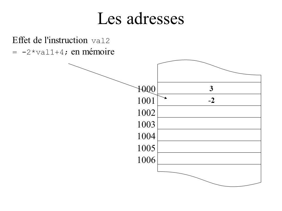 Les adresses 1000 1001 1002 1003 1004 1005 1006 Effet de l'instruction val2 = -2*val1+4; en mémoire 3 -2