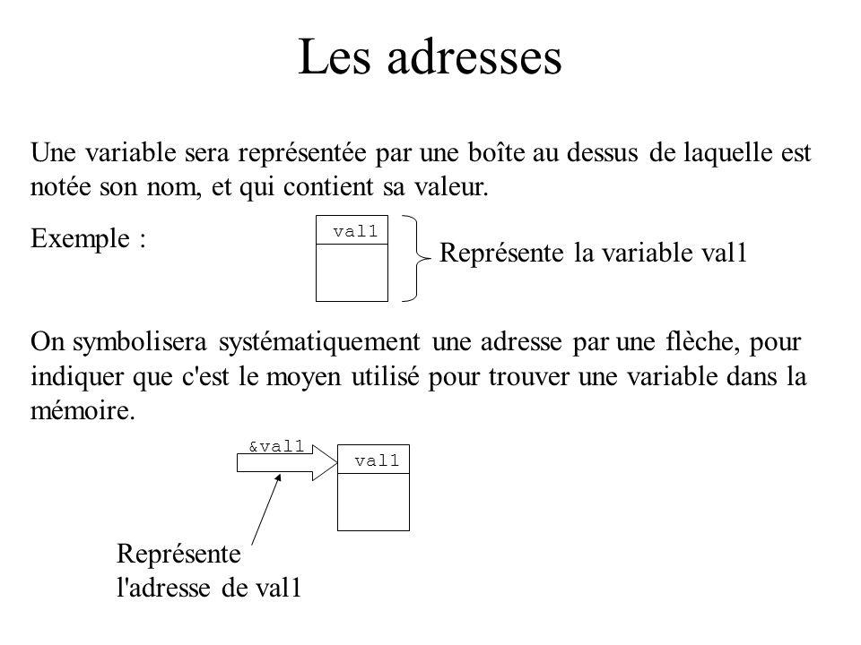 Les adresses Une variable sera représentée par une boîte au dessus de laquelle est notée son nom, et qui contient sa valeur. Exemple : On symbolisera
