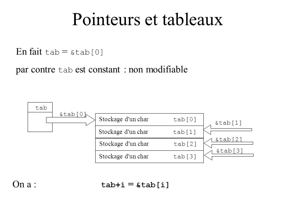 Pointeurs et tableaux tab Stockage d'un char tab[0] Stockage d'un char tab[1] Stockage d'un char tab[2] Stockage d'un char tab[3] &tab[0] En fait tab