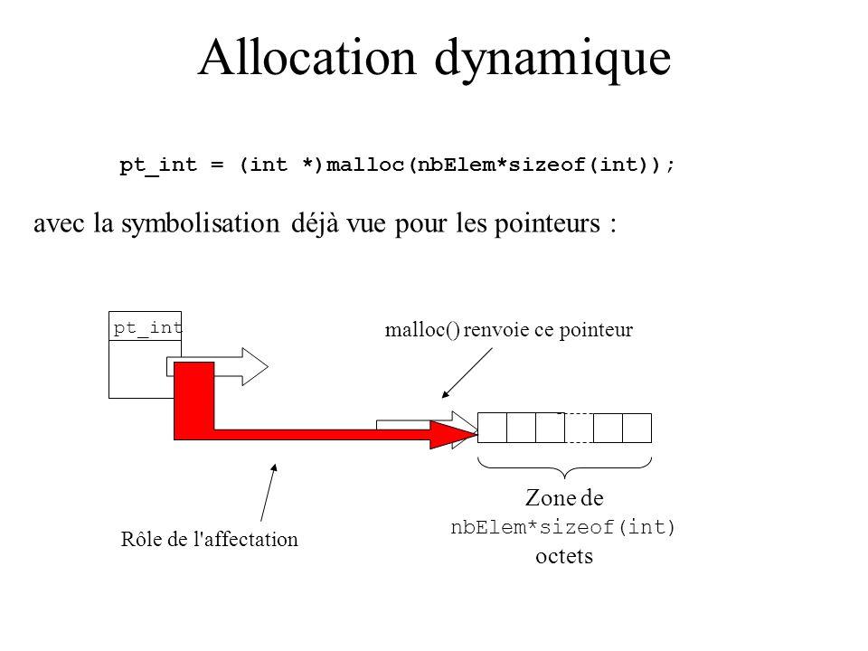 Allocation dynamique pt_int = (int *)malloc(nbElem*sizeof(int)); avec la symbolisation déjà vue pour les pointeurs : pt_int Zone de nbElem*sizeof(int)