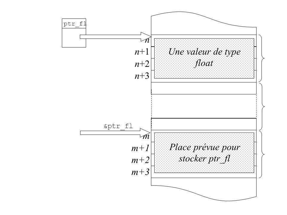 n n+1 n+2 n+3 m m+1 m+2 m+3 ptr_fl Une valeur de type float Place prévue pour stocker ptr_fl &ptr_fl