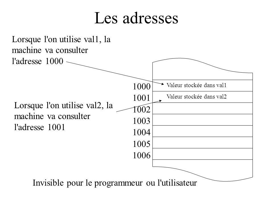 Les adresses 1000 1001 1002 1003 1004 1005 1006 Lorsque l'on utilise val1, la machine va consulter l'adresse 1000 Valeur stockée dans val1 Valeur stoc