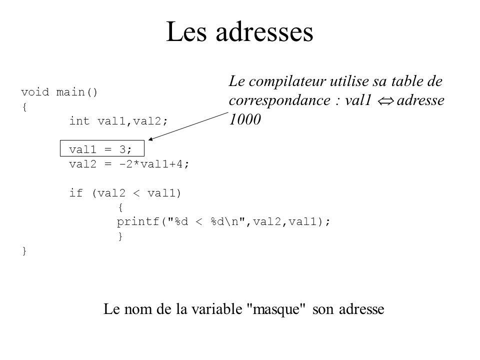 État du pointeur après déclaration Reprise de l exemple avec le schéma de la mémoire : short int var1; short int *ptr; var1 = 43; ptr=&var1; *ptr = 5; Effet : stocker 43 dans var1.