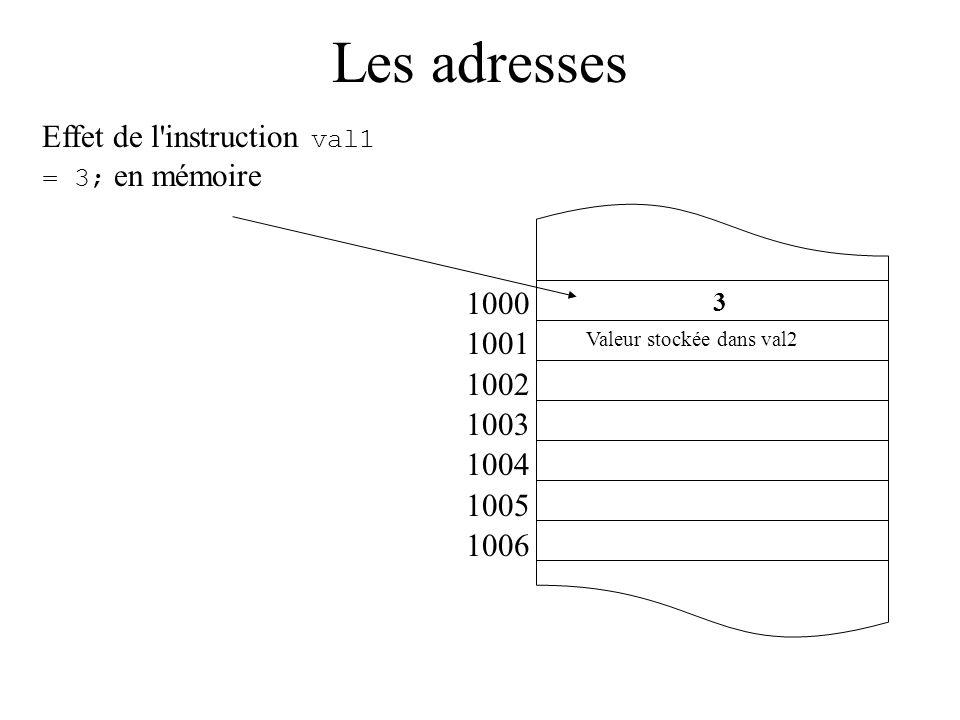 Les adresses 1000 1001 1002 1003 1004 1005 1006 Effet de l'instruction val1 = 3; en mémoire 3 Valeur stockée dans val2