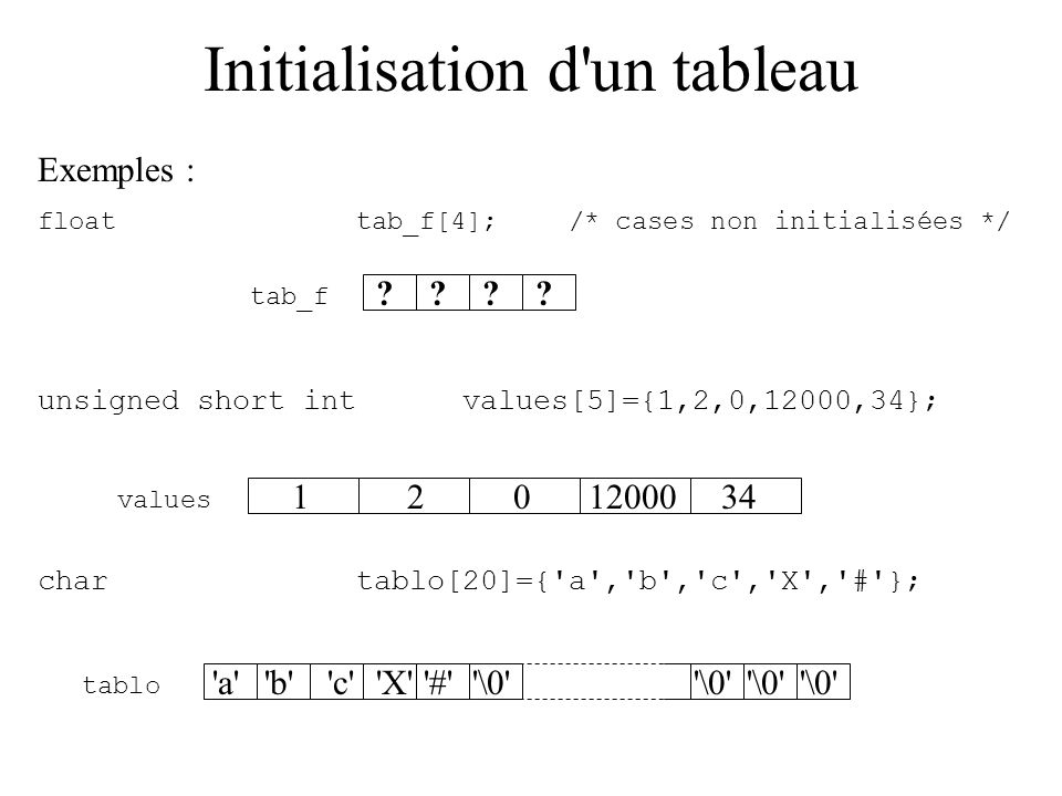 Initialisation d un tableau Lister les valeurs des éléments lors de la déclaration (impossible après) syntaxe : type nom_du_tableau[nb_elements]={elt_0, elt_1,…,elt_i}; effet : initialise les éléments du tableau avec les valeurs fournies.