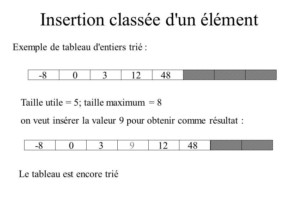 Insertion classée d un élément Méthode plus délicate : soit un tableau sont les valeurs sont déjà triées par ordre croissant ou décroissant (algo de tris vus plus tard).