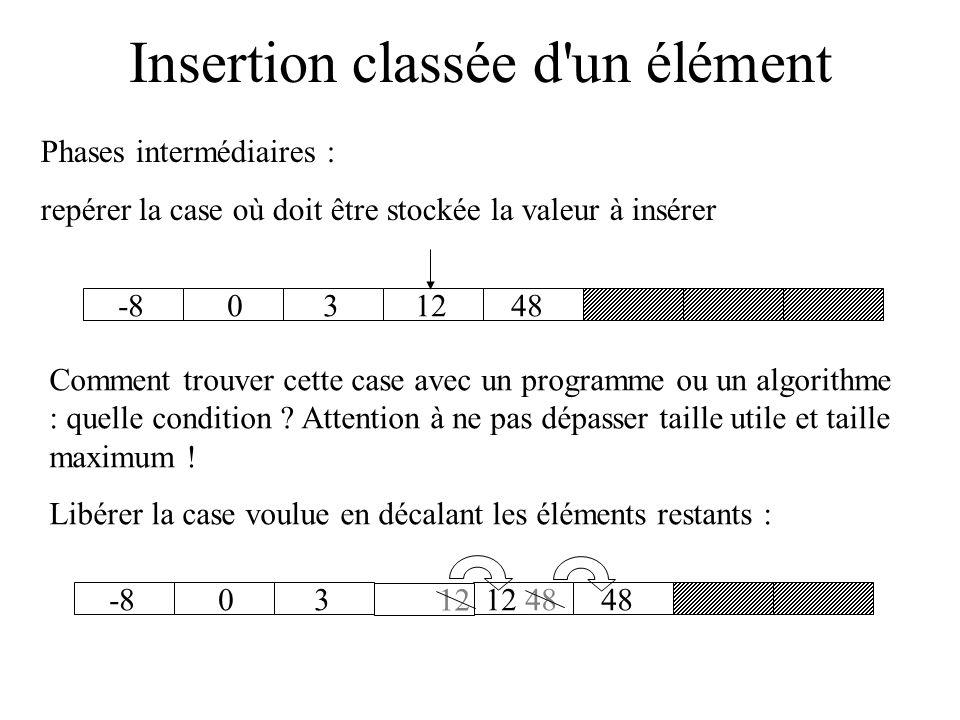 Insertion classée d un élément Exemple de tableau d entiers trié : -8031248 Taille utile = 5; taille maximum = 8 on veut insérer la valeur 9 pour obtenir comme résultat : -8031248 9 Le tableau est encore trié