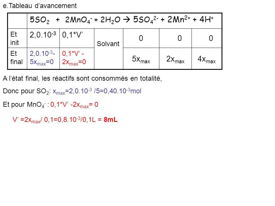 A létat final, les réactifs sont consommés en totalité, Donc pour SO 2 : x max =2,0.10 -3 /5=0,40.10 -3 mol Et pour MnO 4 - : 0,1*V -2x max = 0 V =2x max / 0,1=0,8.10 -3 /0,1L = 8mL 5SO 2 + 2MnO 4 - + 2H 2 O 5 SO 4 2- + 2Mn 2+ + 4H + Et init 2,0.10 -3 0,1*V Solvant 0 0 0 Et final 2,0.10 -3 - 5x max =0 0,1*V - 2x max =0 5x max 2x max 4x max e.Tableau davancement