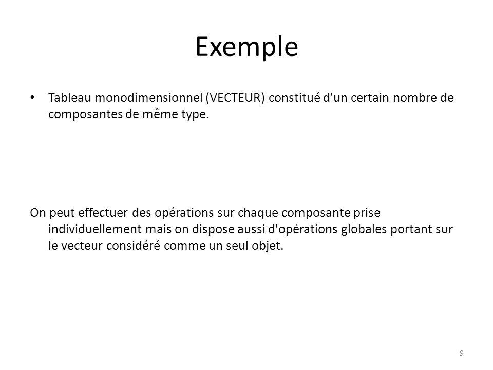 Exemple Tableau monodimensionnel (VECTEUR) constitué d'un certain nombre de composantes de même type. On peut effectuer des opérations sur chaque comp