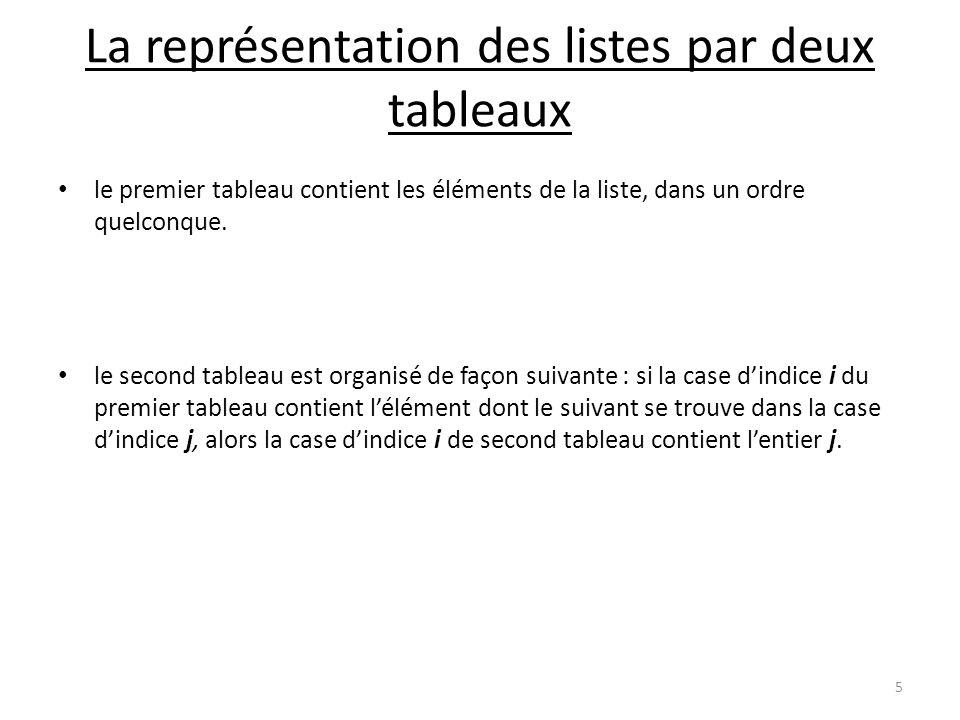 { variables locales : liste cour, temp *pp NULL saisir(x) SI (x fin) ALORS/* fin est une constante de type T */ { reserver(*pp)/* crée un poste et met l adresse dans *pp */ *pp->info x *pp->suiv NULL /* obligé de mettre NULL à chaque fin (même temporaire) */ cour *pp/* cour wagon courant (dernier) auquel on rajoute qqch, cour reçoit *pp, qui est l adresse du premier élément*/ saisir(x) TANT QUE (x fin) FAIRE { reserver(temp)/*crée la place mémoire d un wagon */ temp->info x temp->suiv NULL 1)cour->suiv temp /* création du lien */ 2)cour temp/* cour doit pointer toujours sur la dernière structure, on garde ainsi l adresse *pp du début de liste */ saisir(x) } } } 16