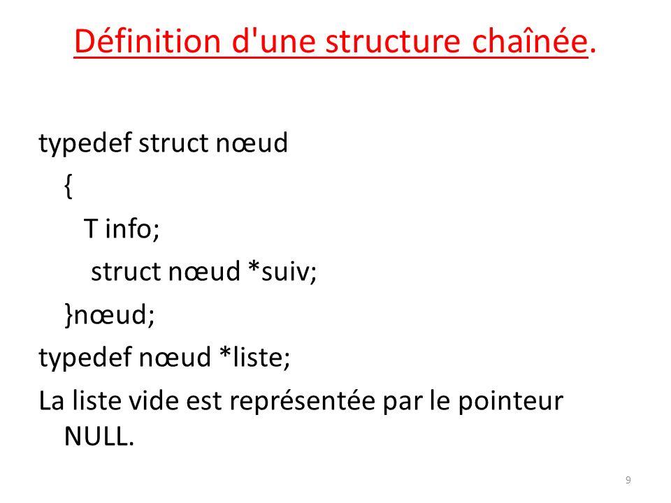 Définition d'une structure chaînée. typedef struct nœud { T info; struct nœud *suiv; }nœud; typedef nœud *liste; La liste vide est représentée par le